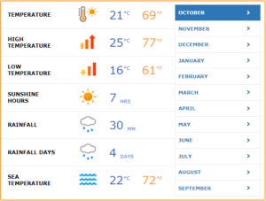 weather-in-bodrum-300x227